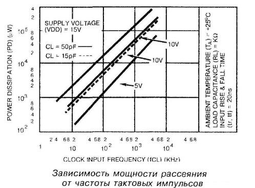 Зависимость мощности рассеяния от частоты тактовых импульсов
