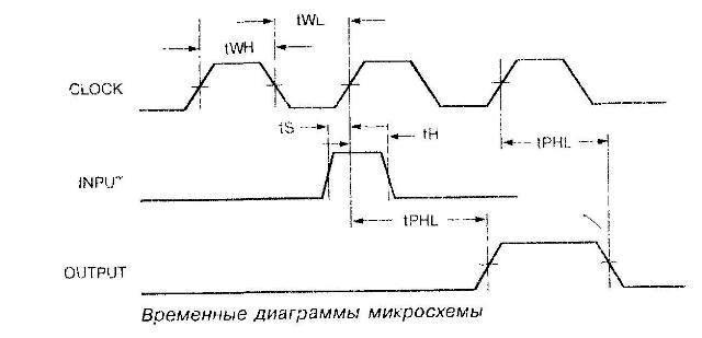 Временные диаграммы микросхемы