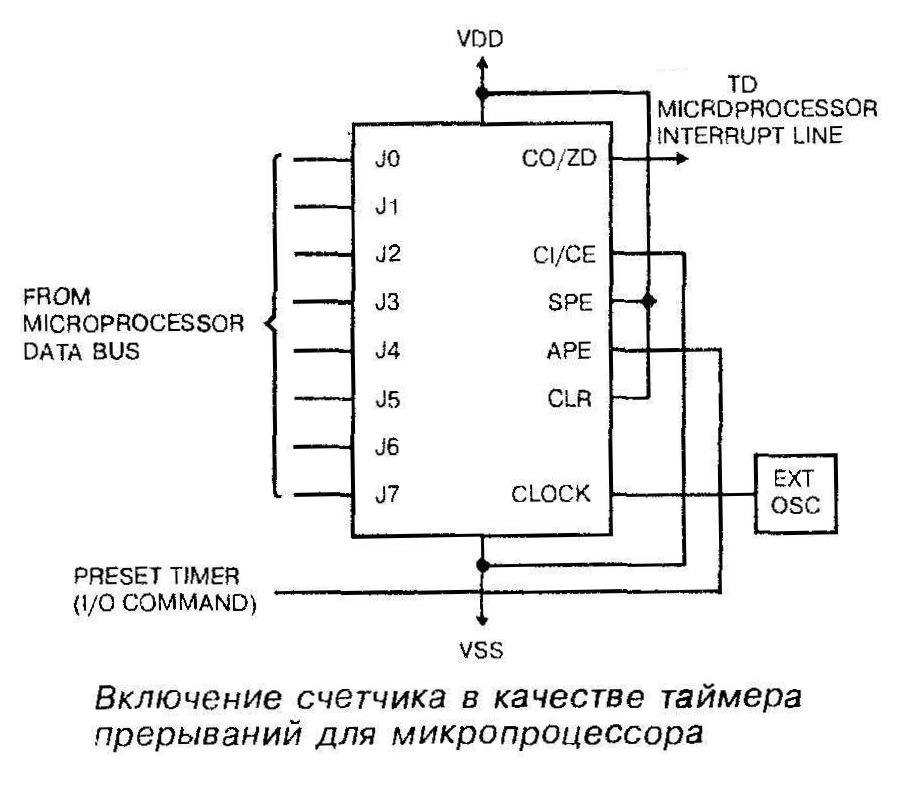 Микросхема 40102 - включение счётчика в качестве таймера прерываний для микропроцессора