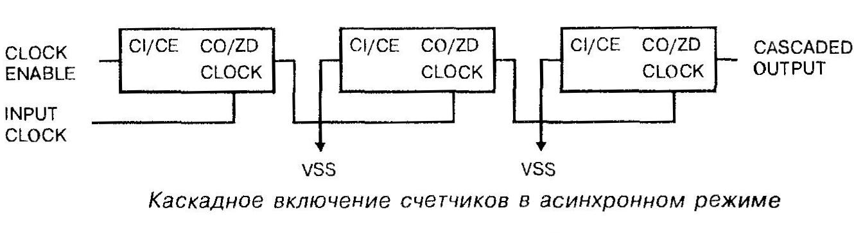 Микросхема 40102 - каскадное включение счётчиков в асинхронном режиме