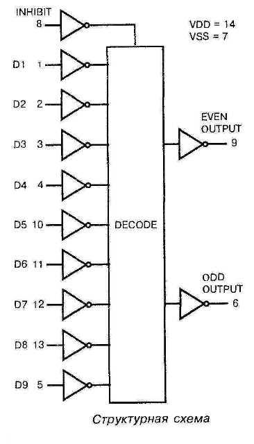 Микросхема 40101 - структурная схема