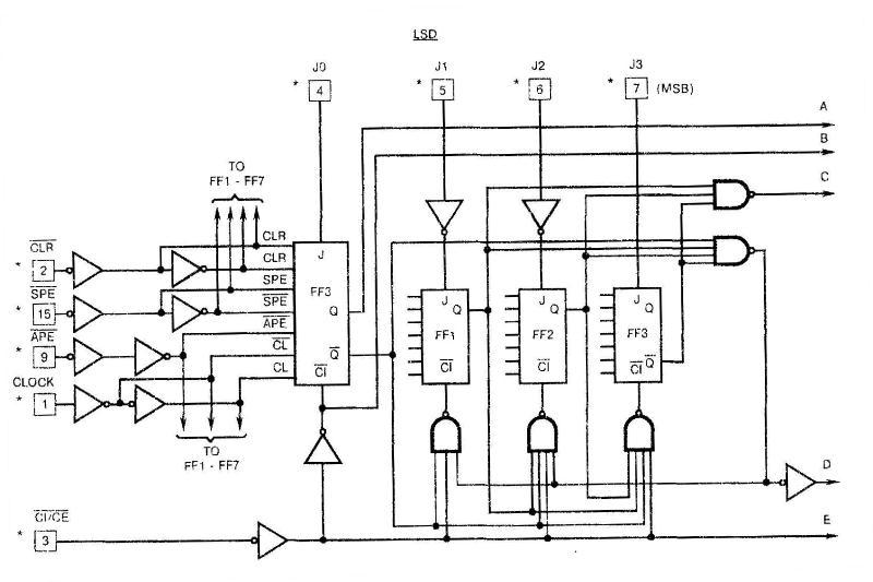 Микросхема 40102 - структурная схема