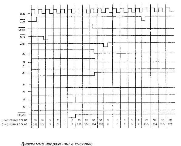 Диаграмма напряжений в счётчике