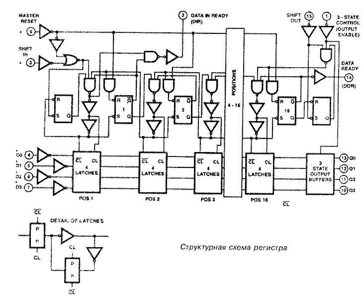 Микросхема 40105 - структурная схема регистра