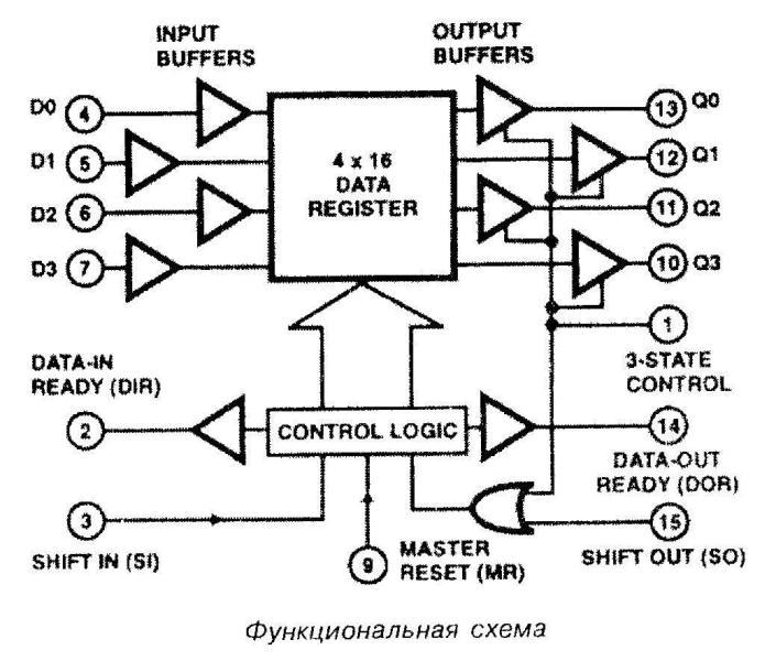 Микросхема 40105 - функциональная схема