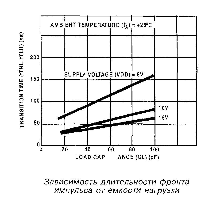 Зависимость длительности фронта импульса микросхемы 4011 от ёмкости нагрузки