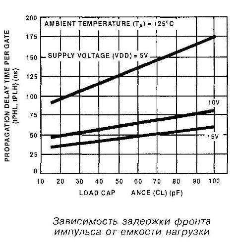 Зависимость задержки фронта импульса микросхемы 4011 от ёмкости нагрузки