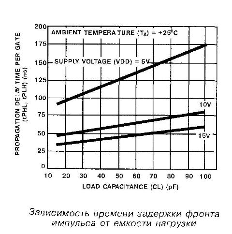 Зависимость задержки фронта импульса микросхемы 4012 от ёмкости нагрузки