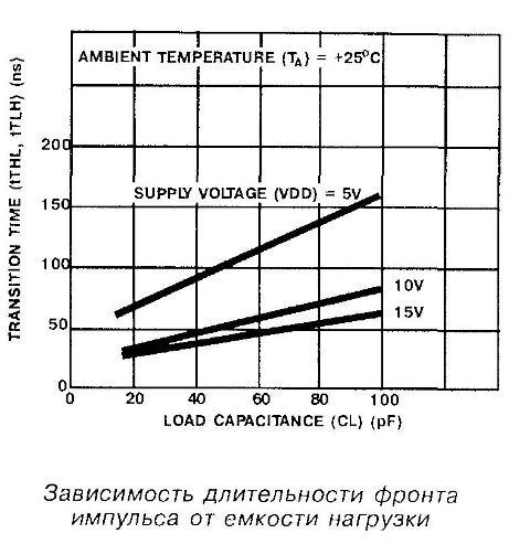 Зависимость длительности фронта импульса микросхемы 4012 от ёмкости нагрузки