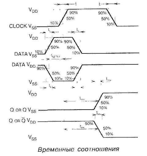 Временные соотношения микросхемы 4013