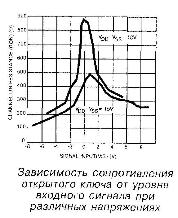 Зависимость сопротивления открытого ключа от уровня входного сигнала при различных напряжениях