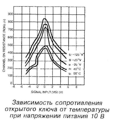 Зависимость сопротивления открытого ключа от температуры при напряжении питания 10В