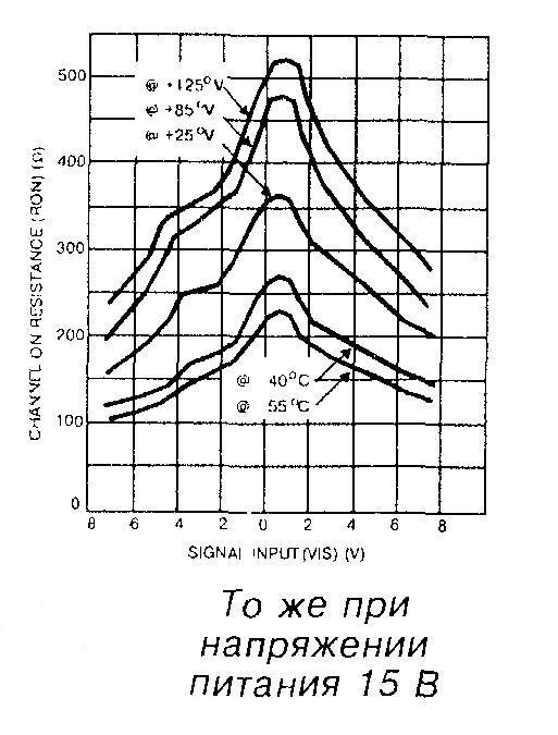Зависимость сопротивления открытого ключа от температуры при напряжении питания 15В
