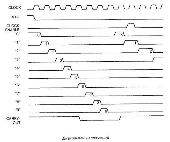 Диаграммы напряжений микросхемы 4017