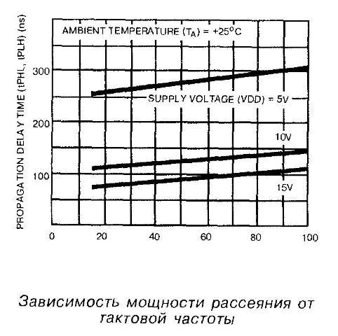 Зависимость мощности рассеяния от тактовой частоты