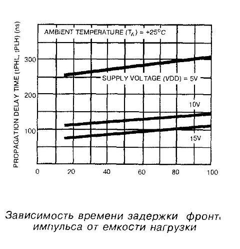 Зависимость времени задержки фронта импульса от ёмкости нагрузки