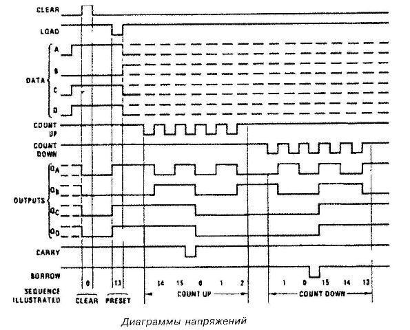 Микросхема 40193 диаграммы напряжений
