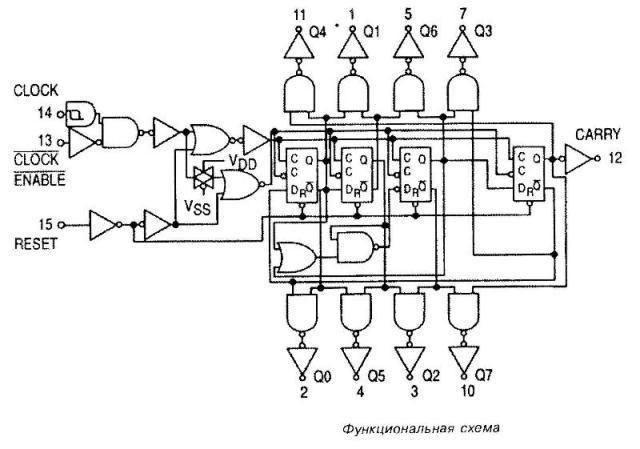 Микросхема 4022 - функциональная схема