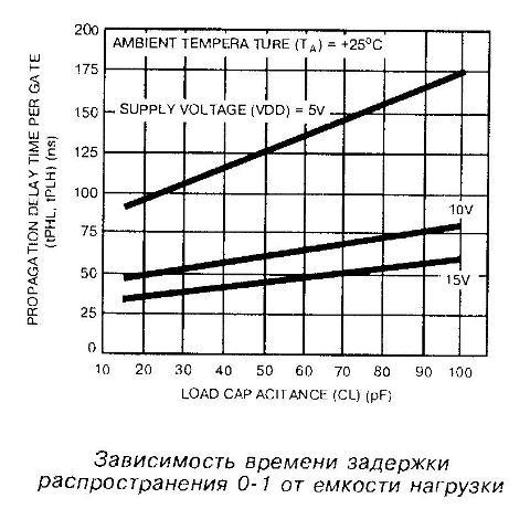 Зависимость времени задержки распространения 0-1 от ёмкости нагрузки