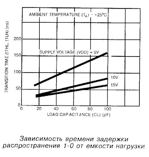 Зависимость времени задержки распространения 1-0 от ёмкости нагрузки