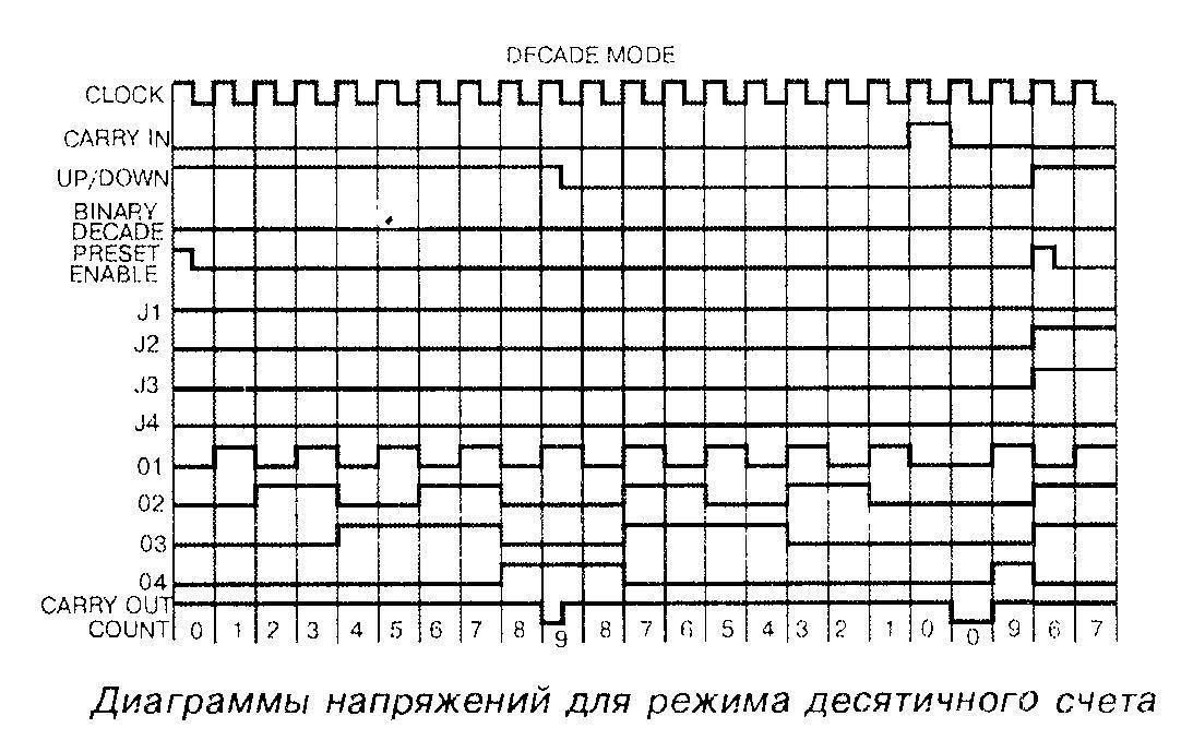 Диаграммы напряжений для режима десятичного счёта