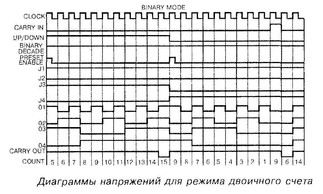 Диаграммы напряжений для режима двоичного счёта