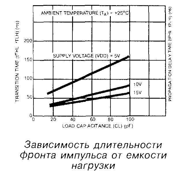 Зависимость длительности фронта импульса от ёмкости нагрузки