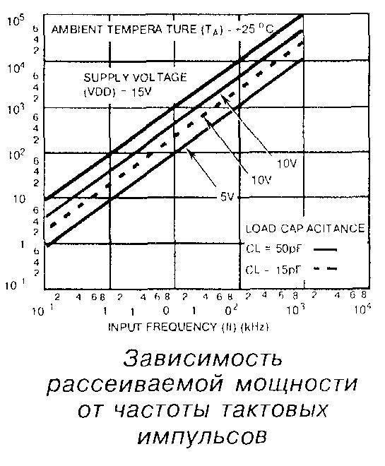 Зависимость рассеиваемой мощности от частоты тактовых импульсов