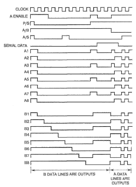 Временные диаграммы работы