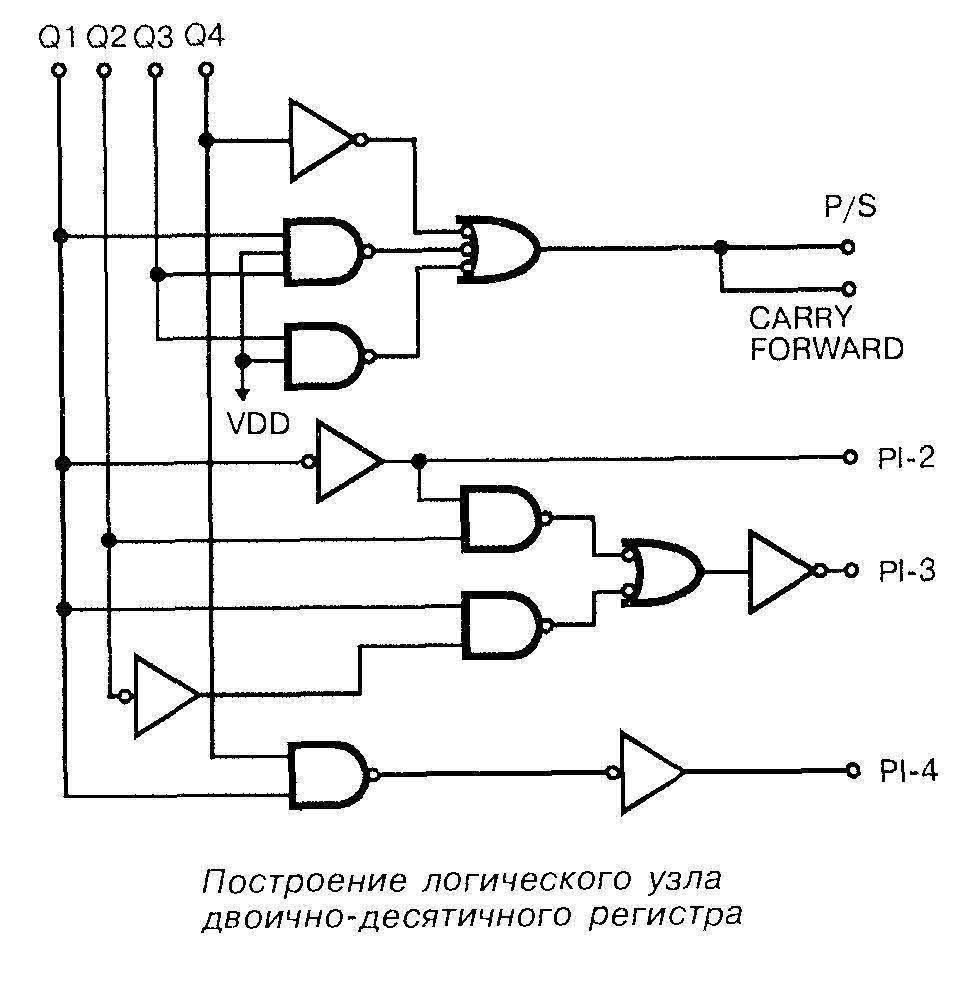 Построение логического узла двоично-десятичного регистра