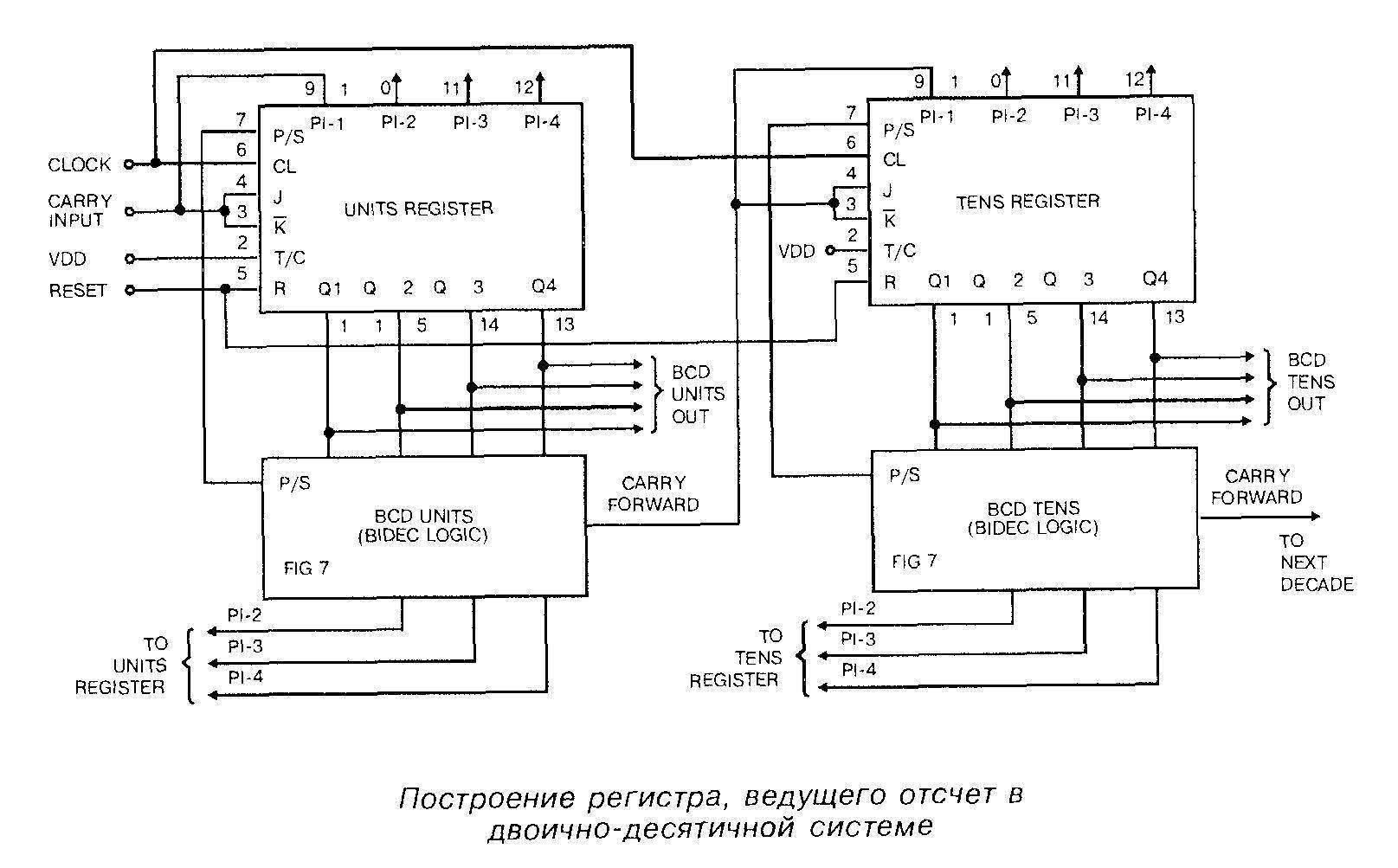 Построение регистра, ведущего отчёт в двоично-десятичной системе