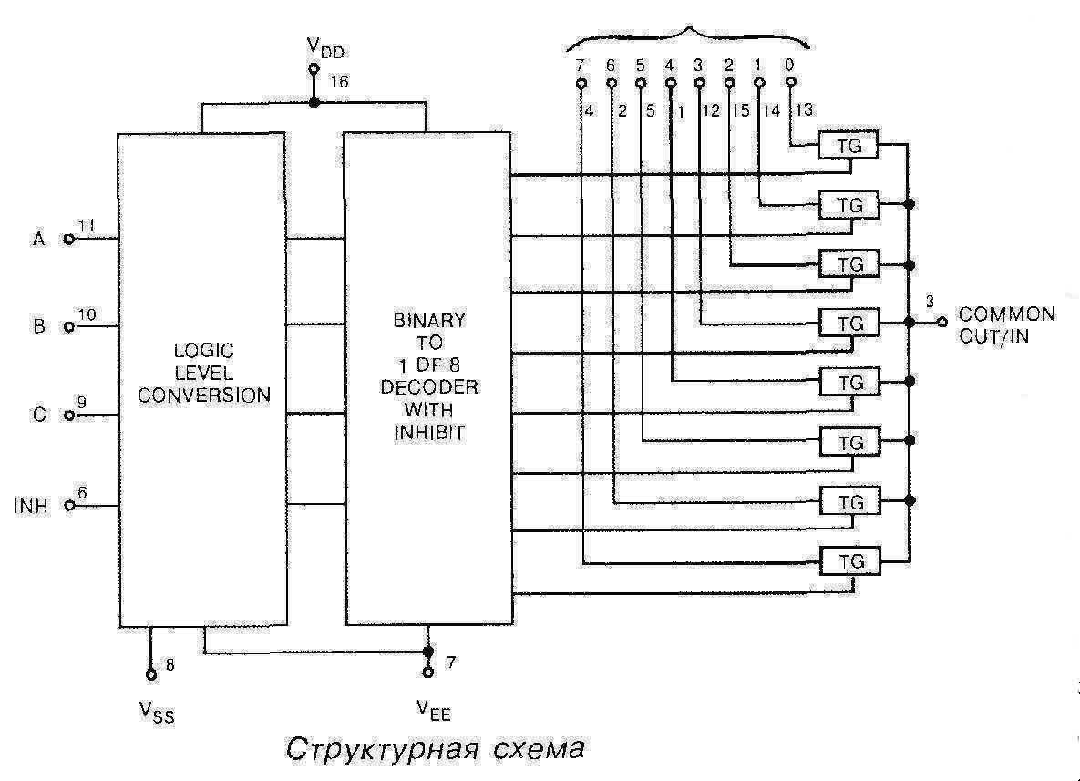 Микросхема 4051 - структурная схема
