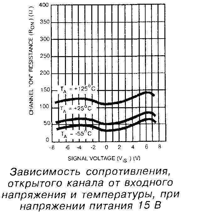 Зависимость сопротивления открытого канала от входного напряжения и температуры, при напряжении питания 15 В