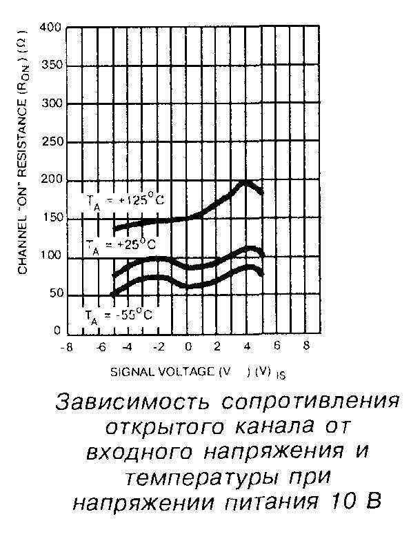 Зависимость сопротивления открытого канала от входного напряжения и температуры, при напряжении питания 10 В