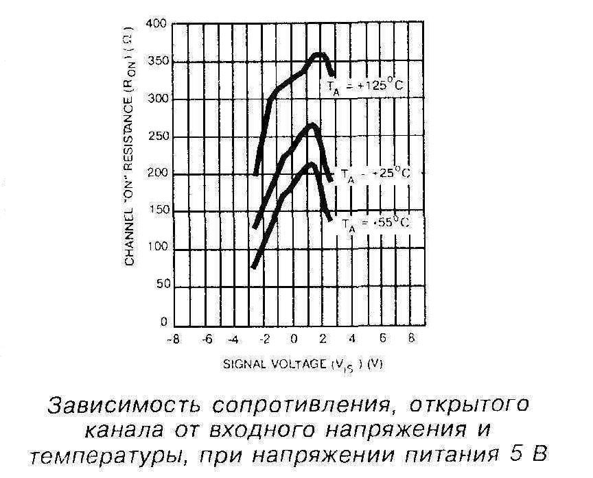 Зависимость сопротивления открытого канала от входного напряжения и температуры, при напряжении питания 5 В