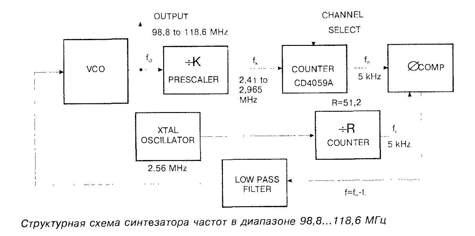 Структурная схема синтезатора частот в диапазоне 98,8...118,6 МГц