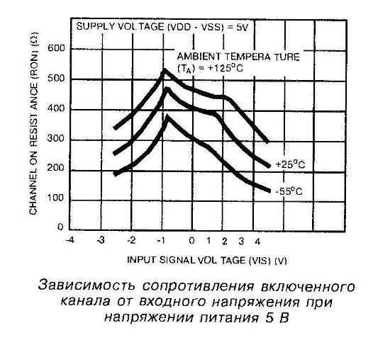 Зависимость сопротивления включённого канала от входного напряжения принапряжении питания 5 В