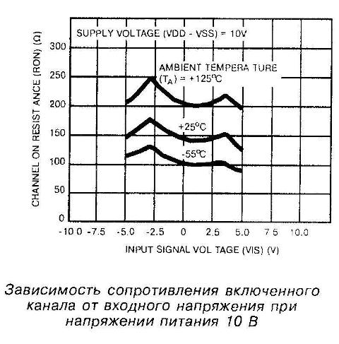 Зависимость сопротивления включённого канала от входного напряжения принапряжении питания 10 В