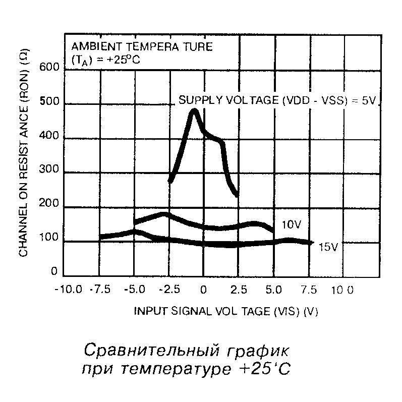 Сравнительный график при температуре 25°С