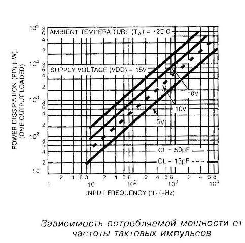 Зависимость потребляемой мощности от частоты тактовых импульсов