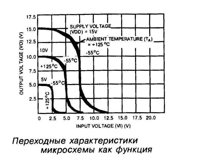 Переходные характеристики микросхемы как функция