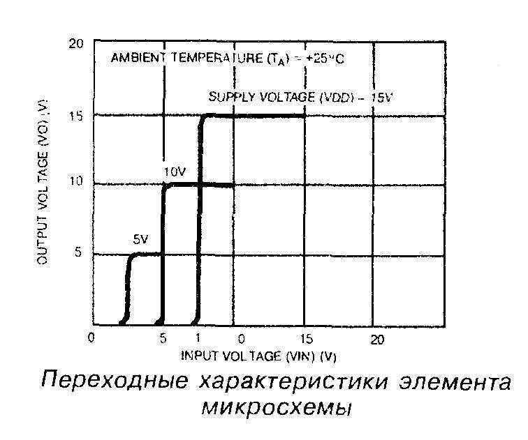 Переходные характеристики элемента микросхемы