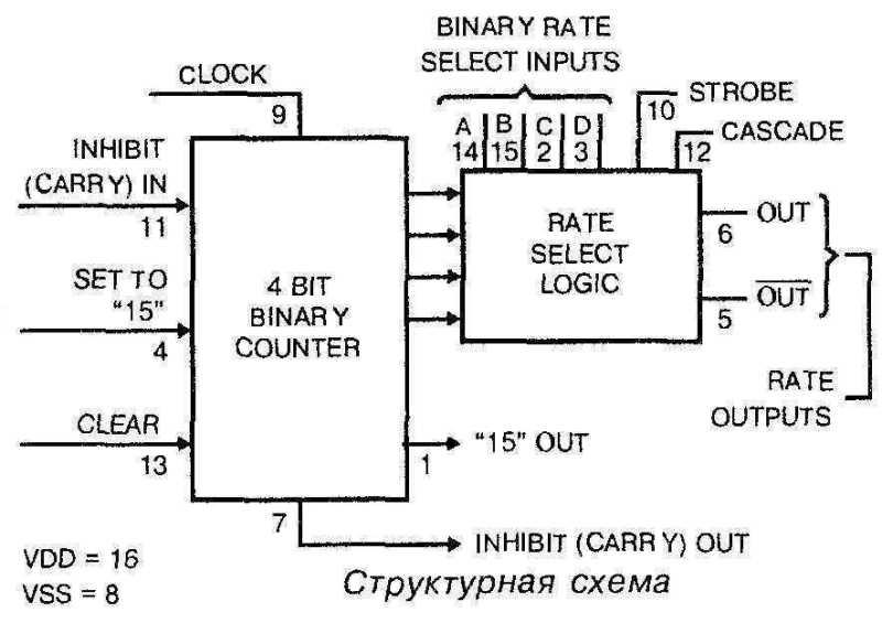 Структурная схема микросхемы 4089