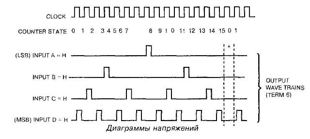 Осциллограммы микросхемы 4089