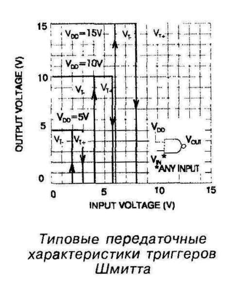 Типовые передаточные характеристики триггеров Шмитта