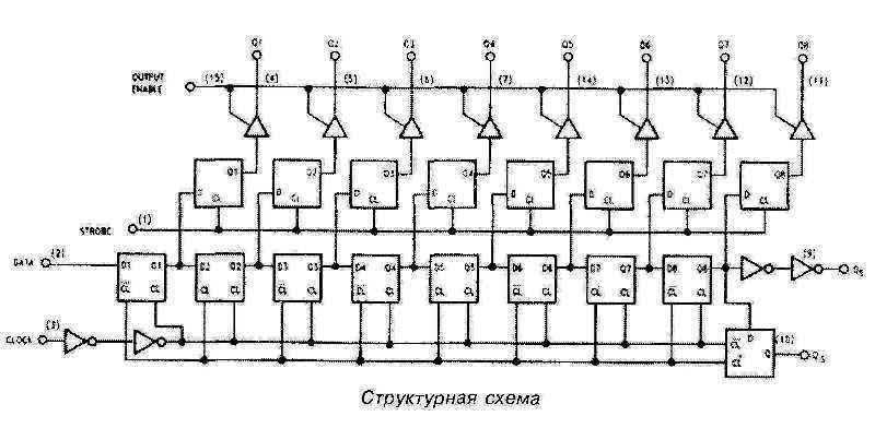 Структурная схема микросхемы 4094