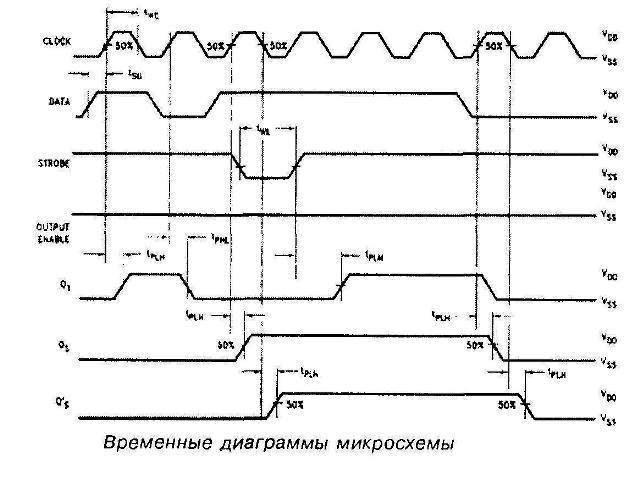 Осциллограммы  микросхемы 4094