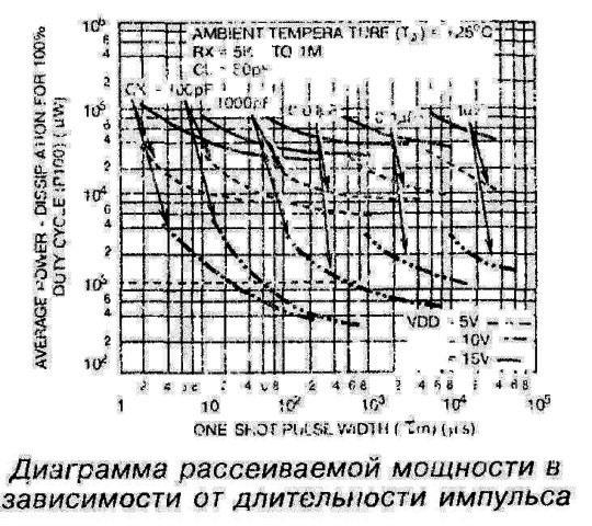 Диаграмма рассеиваемой мощности в зависимости от длительности импульса