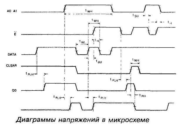 Диаграммы напряжений в микросхеме