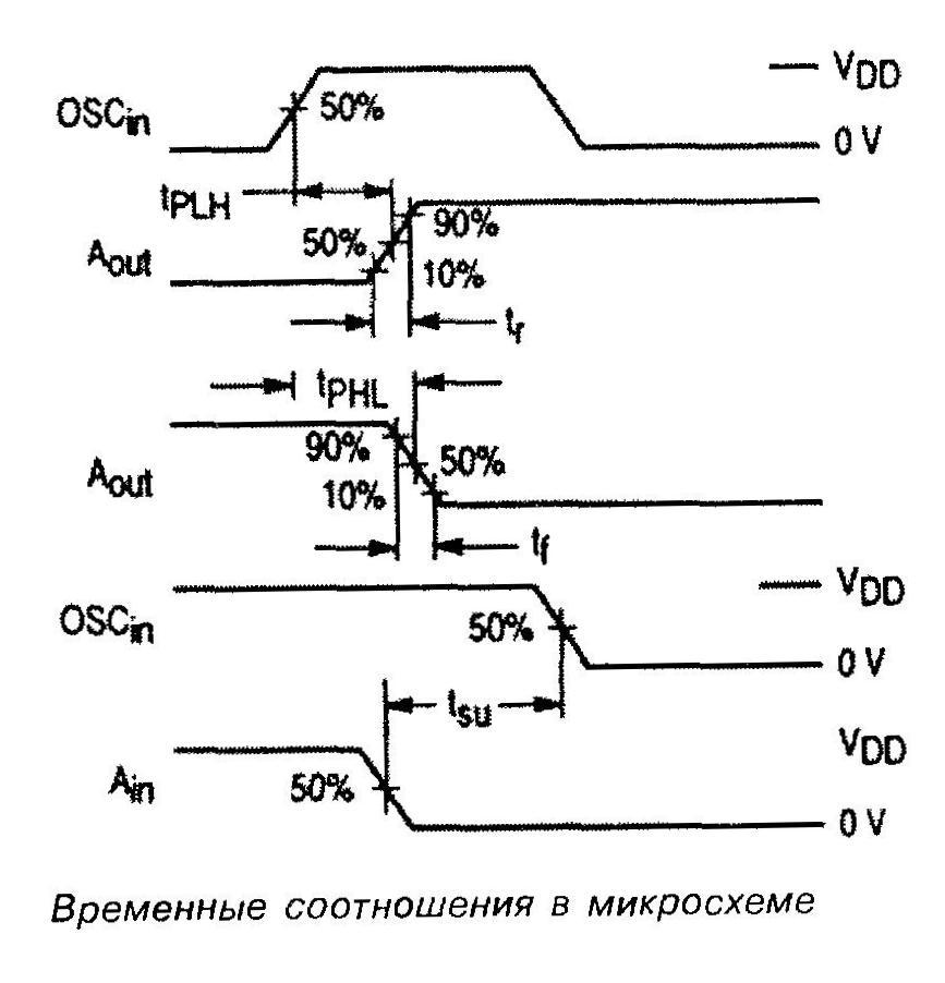 Временные соотношения в микросхеме